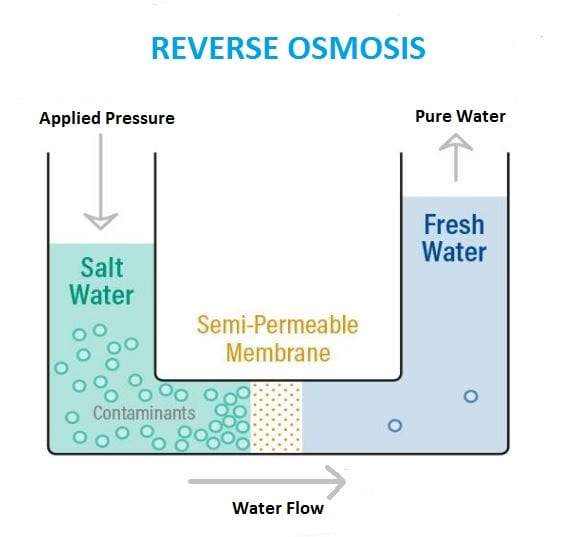 How does reverse osmosis work pdf