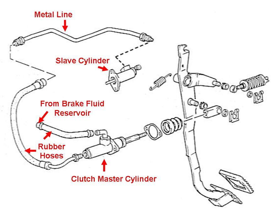 2001 honda civic manual master cylinder check