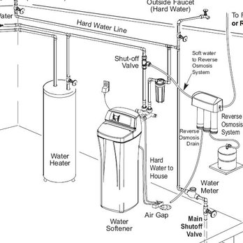 ecowater water softener instruction manual