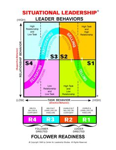 Situational leadership theory definition pdf