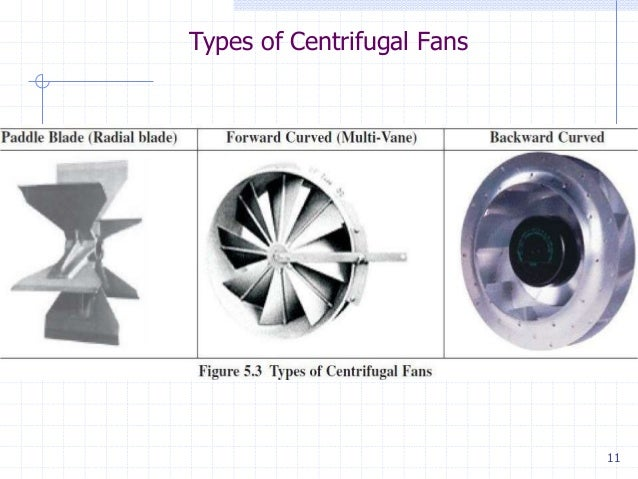 Types of fans and blowers pdf