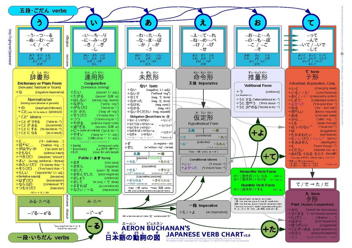 The korean verbs guide vol 1 pdf