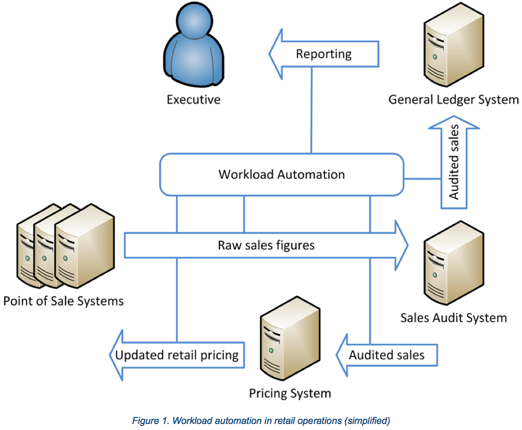 Control m workload automation user guide