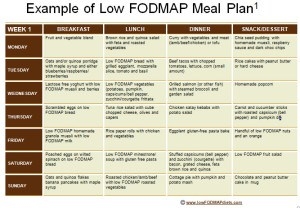 Low fodmap diet chart pdf