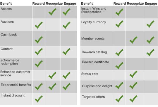 Benefits of customer loyalty pdf