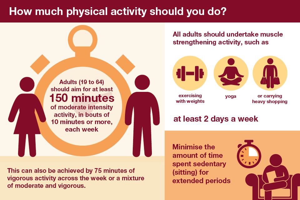 National physical activity guidelines for 13 year olds