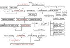 100 years of solitude family tree pdf