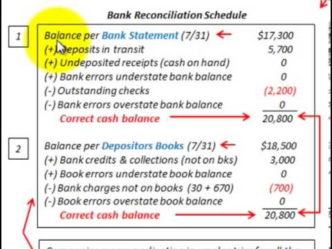 how to do a manual bank reconcilliation