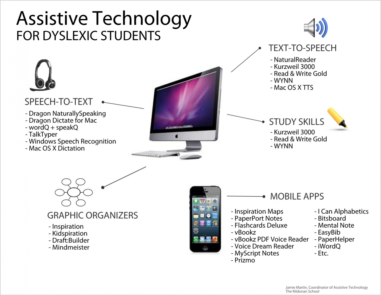 Benefits of assisstive techonology in the classroom pdf