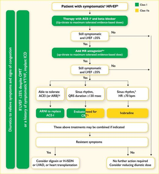 Acute heart failure guidelines esc