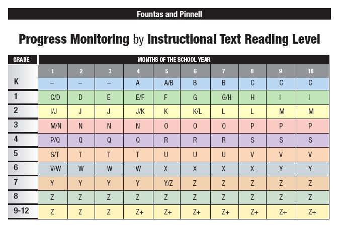 fountas and pinnell instructional level expectations for reading australia
