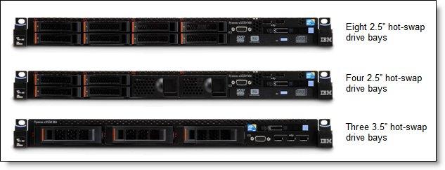 Ibm x3650 m3 server guide iso