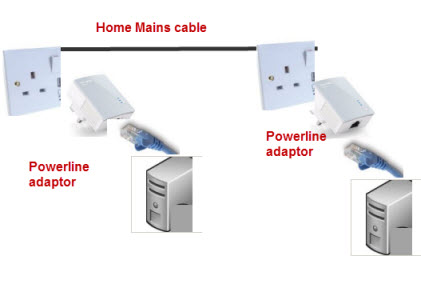 instructions for mains adapter