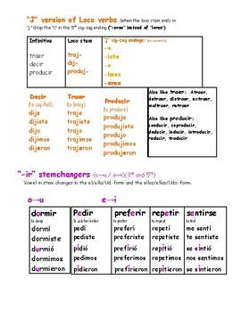 Irregular verbs list pdf spanish
