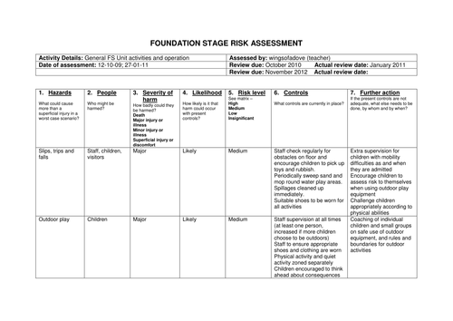 Manual handling hazard identification and risk assessment checklist