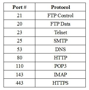 Osi model protocols and port numbers pdf