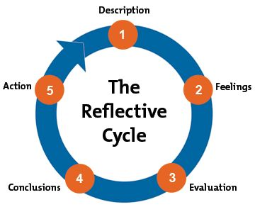 Reflective practice for practise driscoll filetype pdf