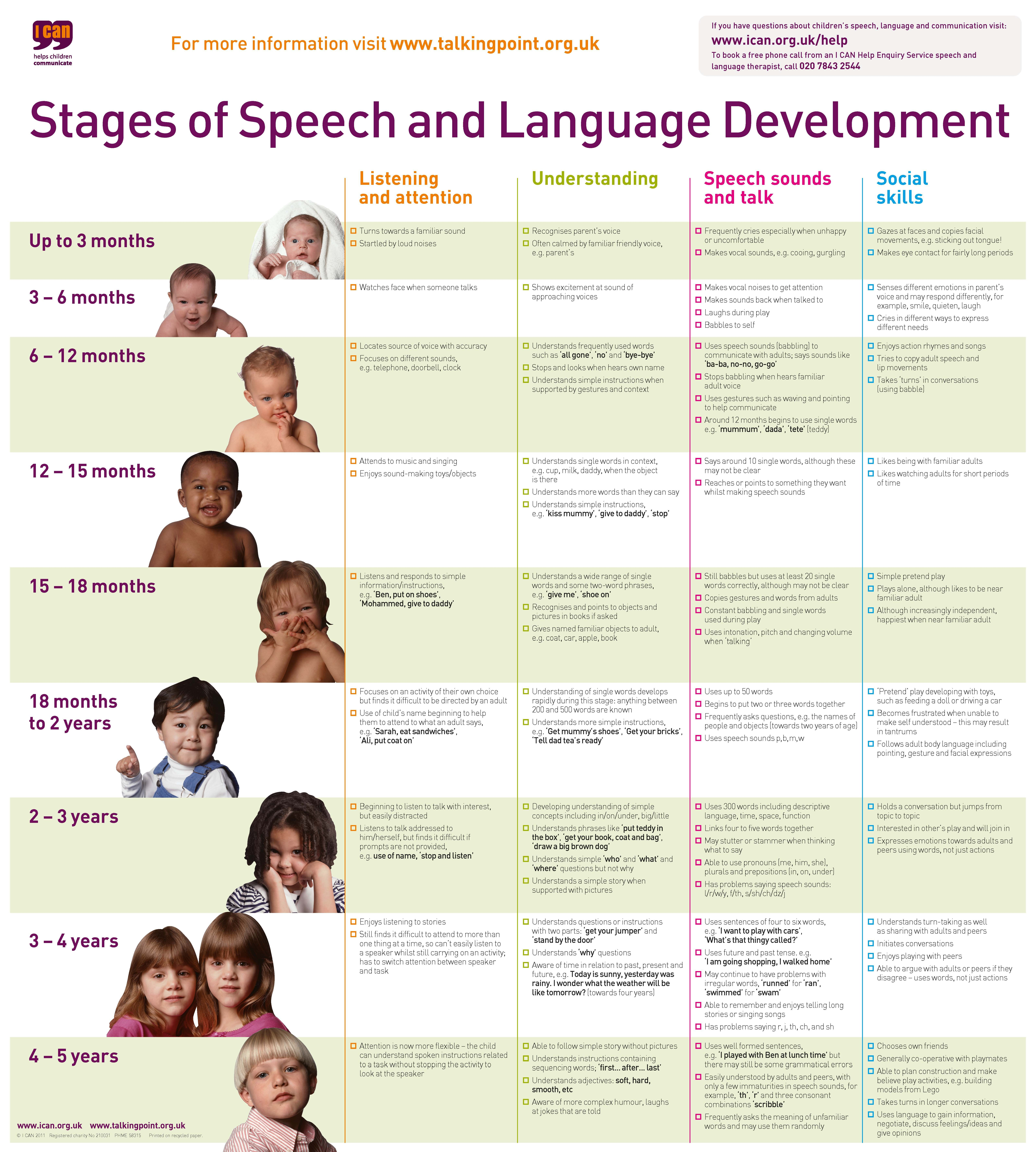 Stages of development of a child pdf