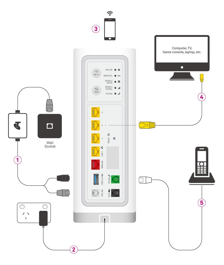telstra max 2 modem manual